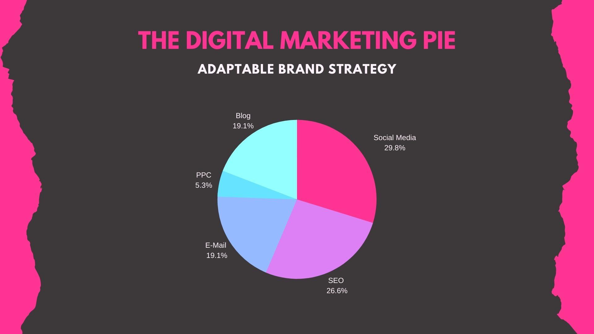 Create Element Digital Marketing Strategy